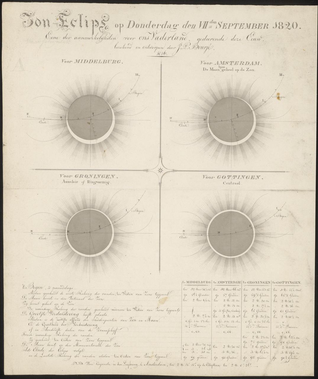 Zon-Eclips op Donderdag den VIIden September 1820, Johan Pieter Bourjé